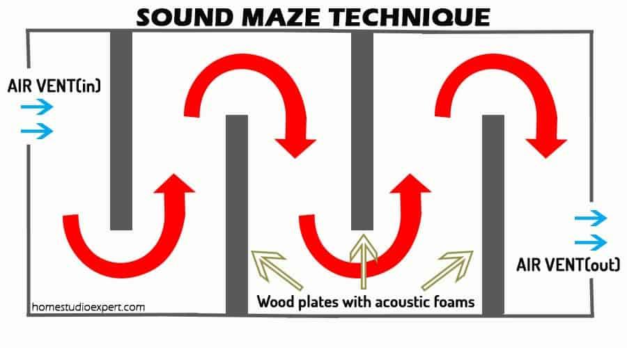 soundmazetechnique