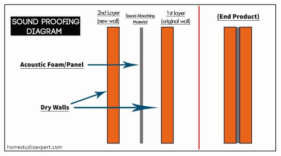 soundproofingdiagram