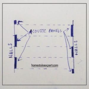 acoustic foams for parallel walls