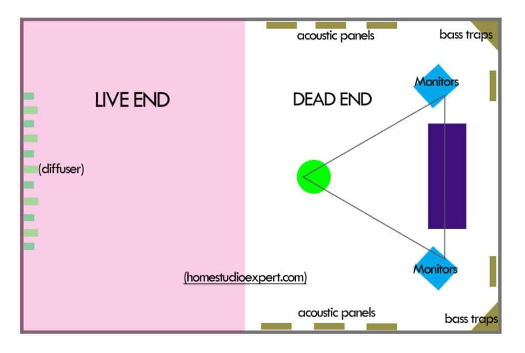 live end dead end technique